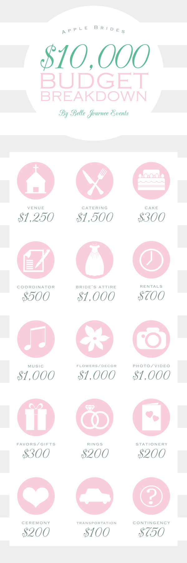 budget breakdown for a 10 000 wedding
